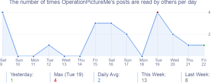 How many times OperationPictureMe's posts are read daily