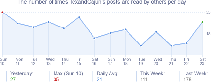 How many times TexandCajun's posts are read daily