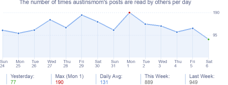 How many times austinsmom's posts are read daily