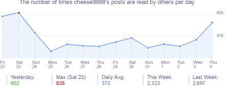 How many times cheese9988's posts are read daily