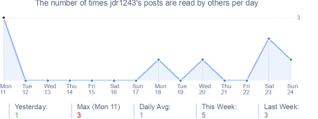 How many times jdr1243's posts are read daily
