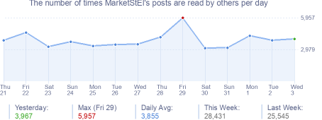 How many times MarketStEl's posts are read daily