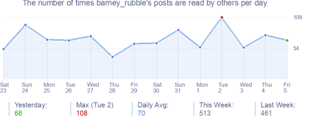 How many times barney_rubble's posts are read daily