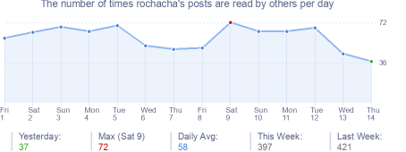 How many times rochacha's posts are read daily