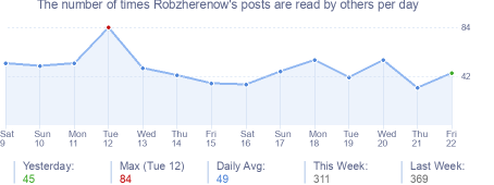 How many times Robzherenow's posts are read daily