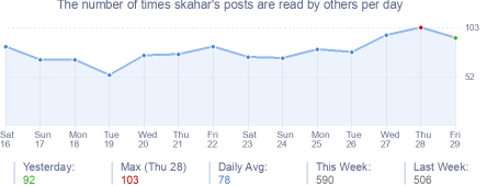 How many times skahar's posts are read daily