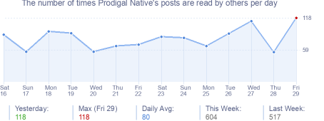 How many times Prodigal Native's posts are read daily