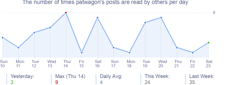 How many times patwagon's posts are read daily