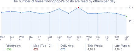 How many times findinghope's posts are read daily