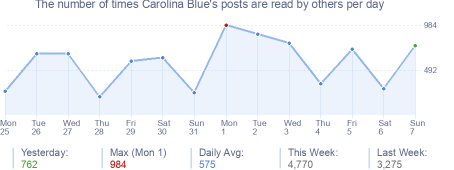 How many times Carolina Blue's posts are read daily