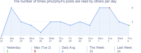 How many times pmurphy4's posts are read daily