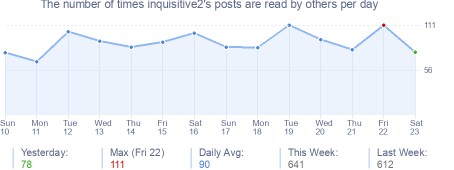 How many times inquisitive2's posts are read daily
