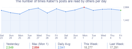 How many times Katie1's posts are read daily