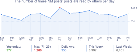 How many times NM posts's posts are read daily