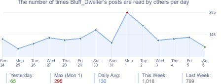 How many times Bluff_Dweller's posts are read daily