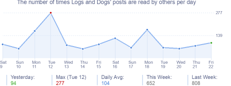 How many times Logs and Dogs's posts are read daily