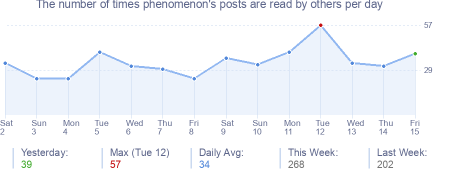 How many times phenomenon's posts are read daily