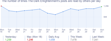 How many times The Dark Enlightenment's posts are read daily