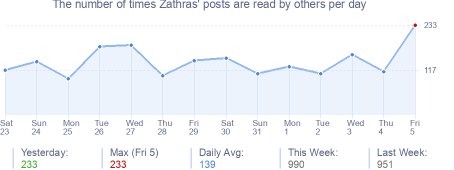 How many times Zathras's posts are read daily