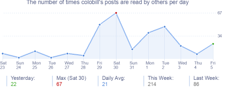 How many times colobill's posts are read daily