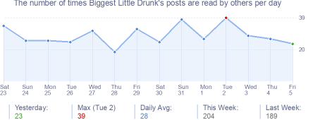 How many times Biggest Little Drunk's posts are read daily