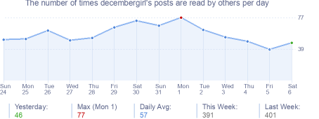 How many times decembergirl's posts are read daily