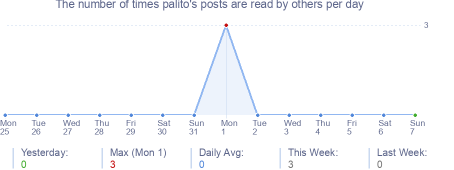How many times palito's posts are read daily