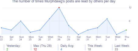 How many times Murphdawg's posts are read daily