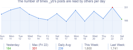 How many times _yb's posts are read daily