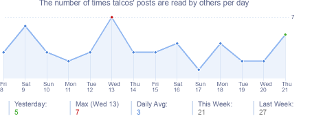 How many times talcos's posts are read daily