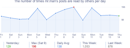 How many times mr.man's posts are read daily