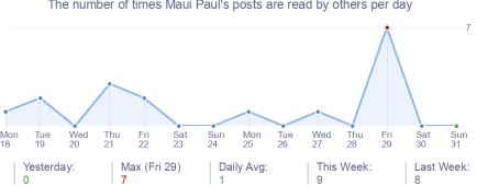 How many times Maui Paul's posts are read daily
