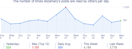 How many times elizamary's posts are read daily