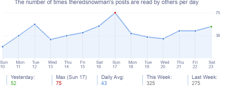 How many times theredsnowman's posts are read daily