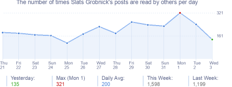 How many times Slats Grobnick's posts are read daily