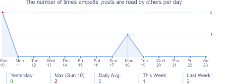 How many times ampetts's posts are read daily