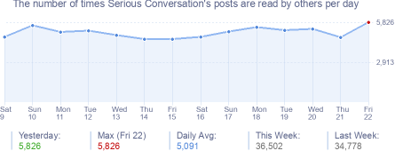 How many times Serious Conversation's posts are read daily