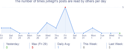 How many times jvillegrl's posts are read daily