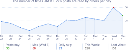 How many times JACKIE27's posts are read daily