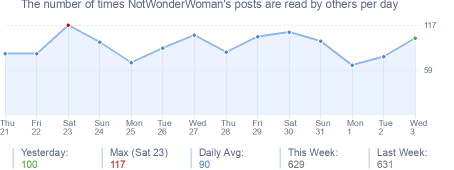 How many times NotWonderWoman's posts are read daily