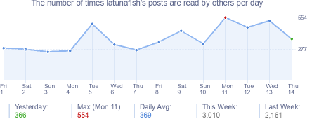 How many times latunafish's posts are read daily