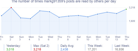 How many times markg91359's posts are read daily