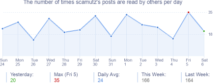 How many times scamutz's posts are read daily