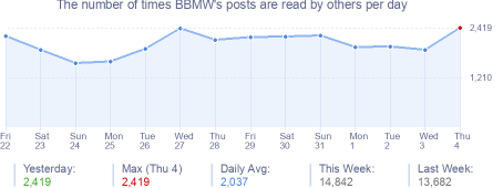 How many times BBMW's posts are read daily
