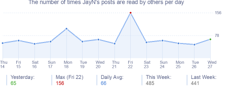 How many times JayN's posts are read daily