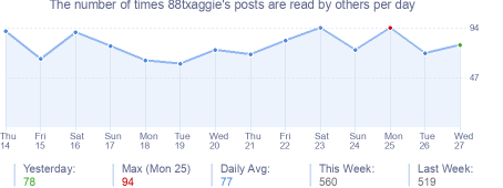 How many times 88txaggie's posts are read daily