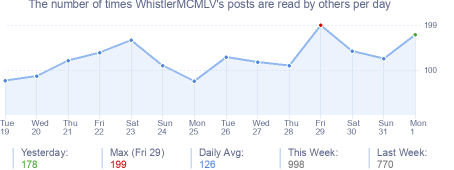 How many times WhistlerMCMLV's posts are read daily