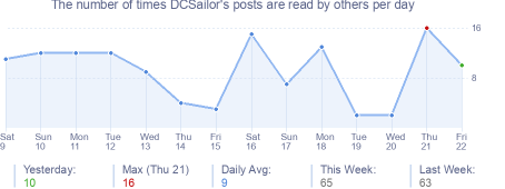 How many times DCSailor's posts are read daily