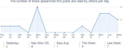How many times qwsanman76's posts are read daily