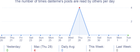 How many times daliteme's posts are read daily